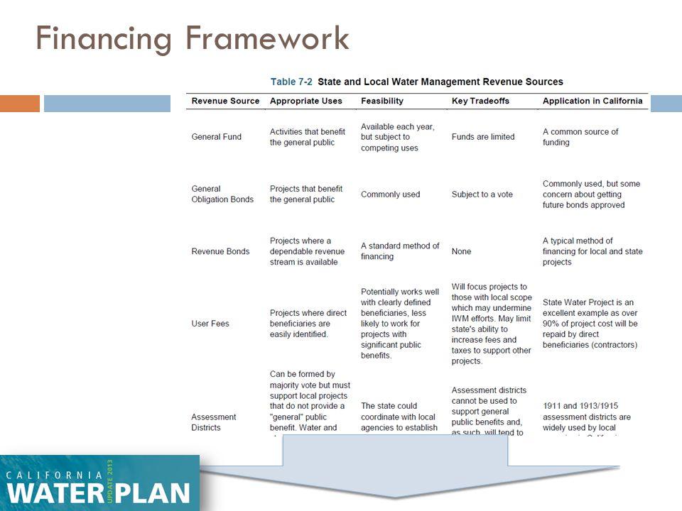 Financing Framework