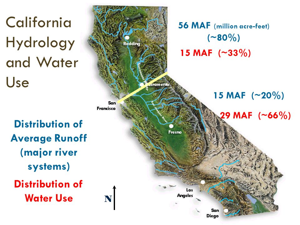 Groundwater Use Groundwater accounts for almost 40% of CA water supply; more than 16M acre-feet