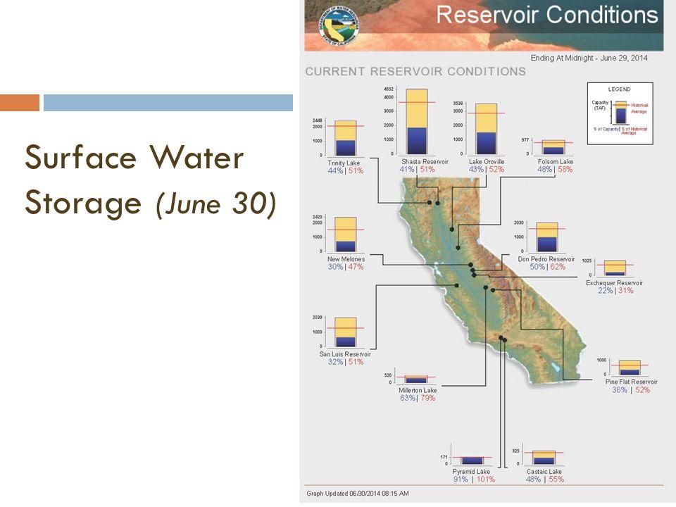 Surface Water Storage (June 30)