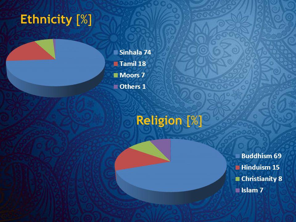 Religion [%] Ethnicity [%]