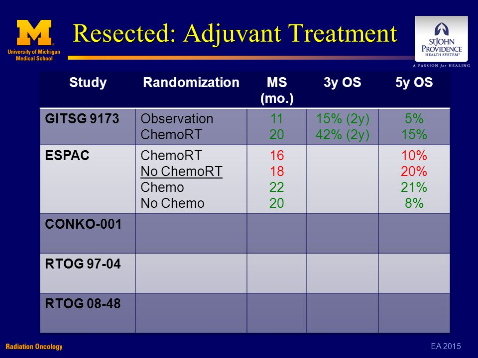 EA 2015 Resected: Adjuvant Treatment