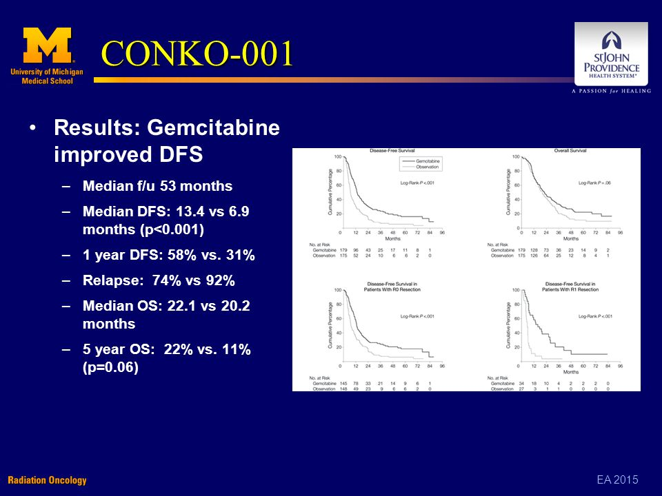 EA 2015 CONKO-001 Results: Gemcitabine improved DFS –Median f/u 53 months –Median DFS: 13.4 vs 6.9 months (p<0.001) –1 year DFS: 58% vs.