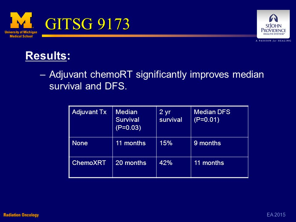 EA 2015 GITSG 9173 Results: –Adjuvant chemoRT significantly improves median survival and DFS.