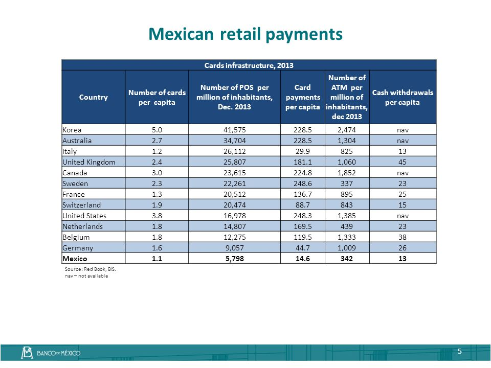 Mexican retail payments 5 Source: Red Book, BIS. nav – not available Cards infrastructure, 2013 Country Number of cards per capita Number of POS per m