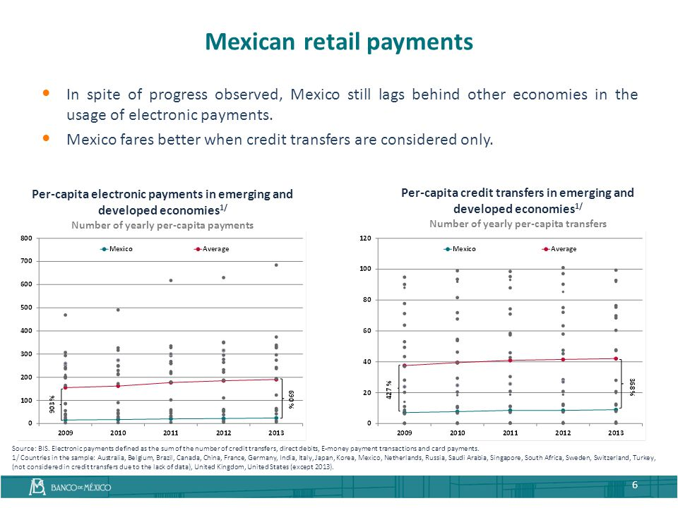 In spite of progress observed, Mexico still lags behind other economies in the usage of electronic payments. Mexico fares better when credit transfers
