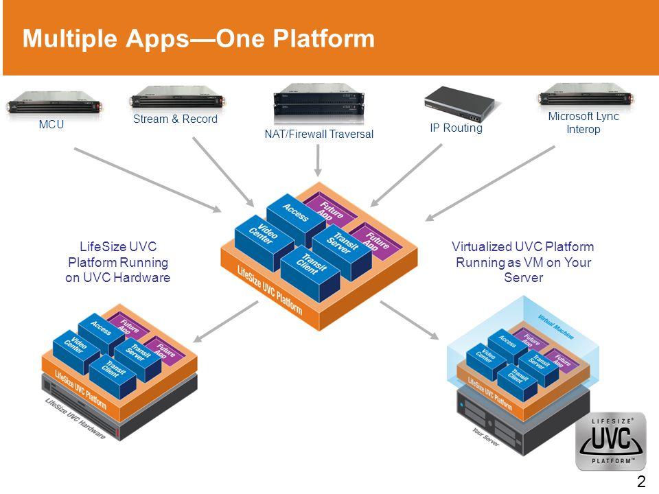 Multiple Apps—One Platform Stream & Record NAT/Firewall Traversal IP Routing Virtualized UVC Platform Running as VM on Your Server LifeSize UVC Platform Running on UVC Hardware 22 MCUMicrosoft Lync Interop