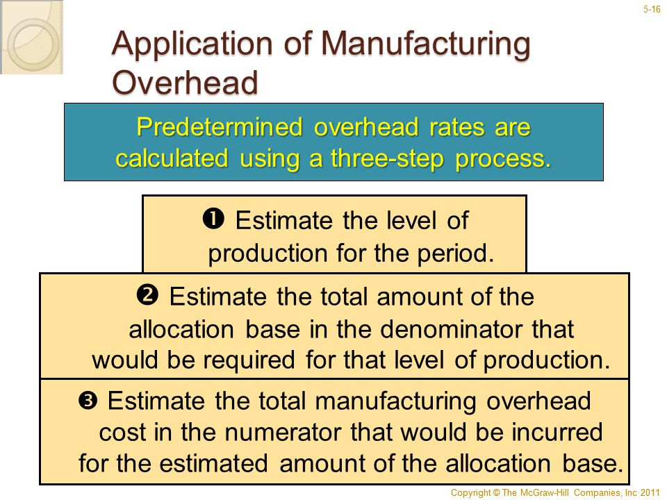 Copyright © The McGraw-Hill Companies, Inc 2011 5-16 Copyright © The McGraw-Hill Companies, Inc 2011 16 Application of Manufacturing Overhead  Estima