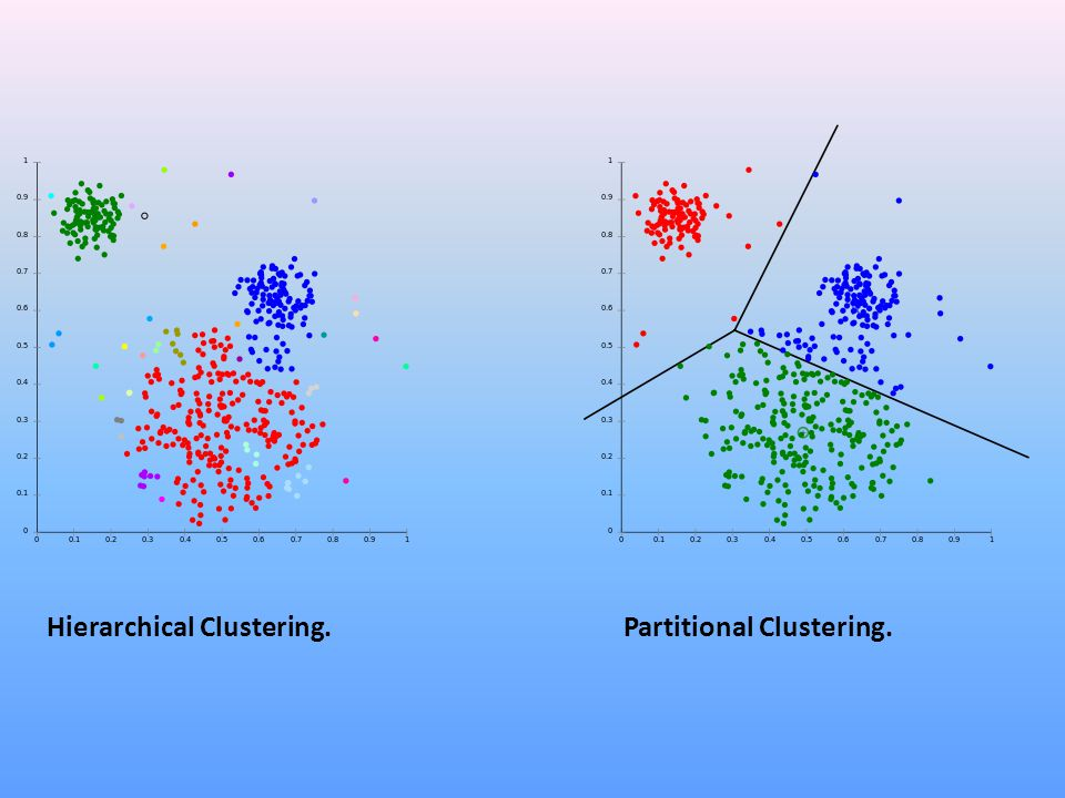 Hierarchical Clustering.Partitional Clustering.
