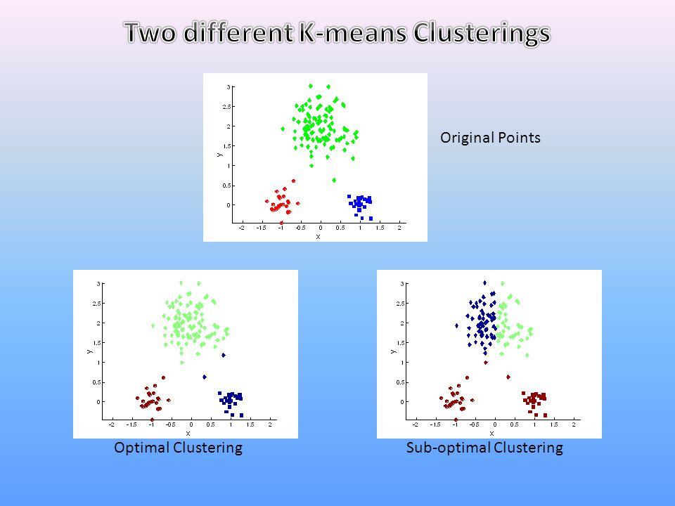 Sub-optimal ClusteringOptimal Clustering Original Points