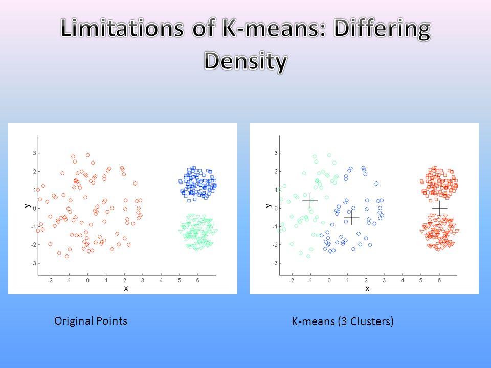 Original Points K-means (3 Clusters)