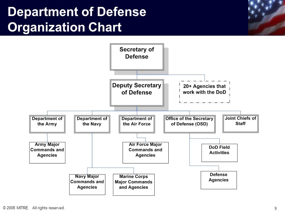 © 2008 MITRE. All rights reserved. 9 Department of Defense Organization Chart