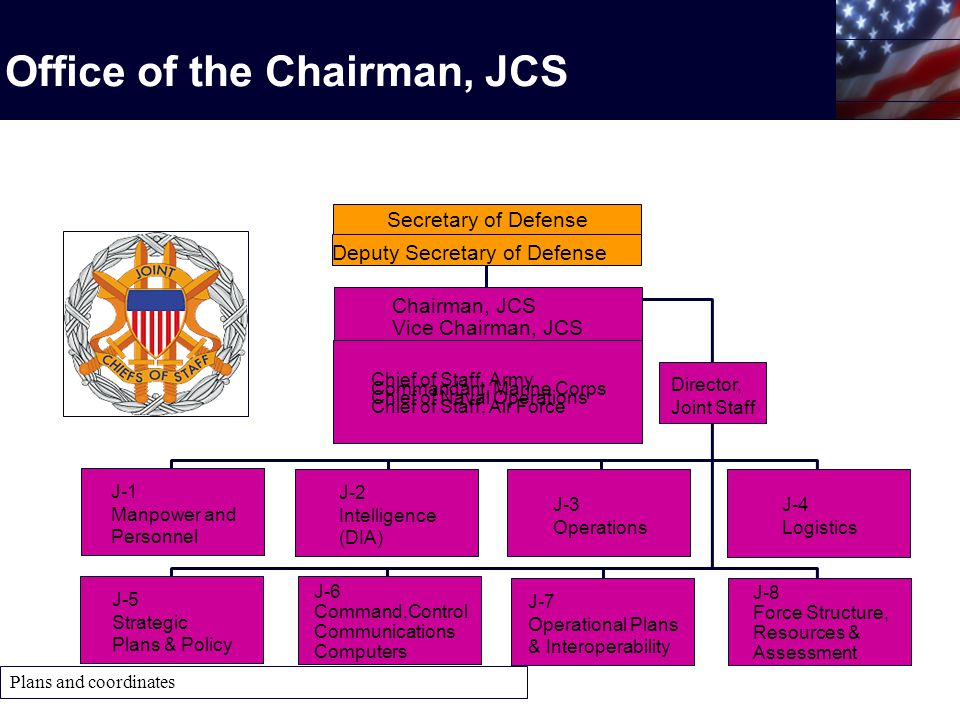 Director, Joint Staff Plans and coordinates Office of the Chairman, JCS Secretary of Defense Deputy Secretary of Defense Chairman, JCS Vice Chairman, JCS Chief of Staff, Army Commandant, Marine Corps Chief of Naval Operations Chief of Staff, Air Force J-1 Manpower and Personnel J-2 Intelligence (DIA) J-3 Operations J-4 Logistics J-5 Strategic Plans & Policy J-6 Command,Control Communications Computers J-7 Operational Plans & Interoperability J-8 Force Structure, Resources & Assessment