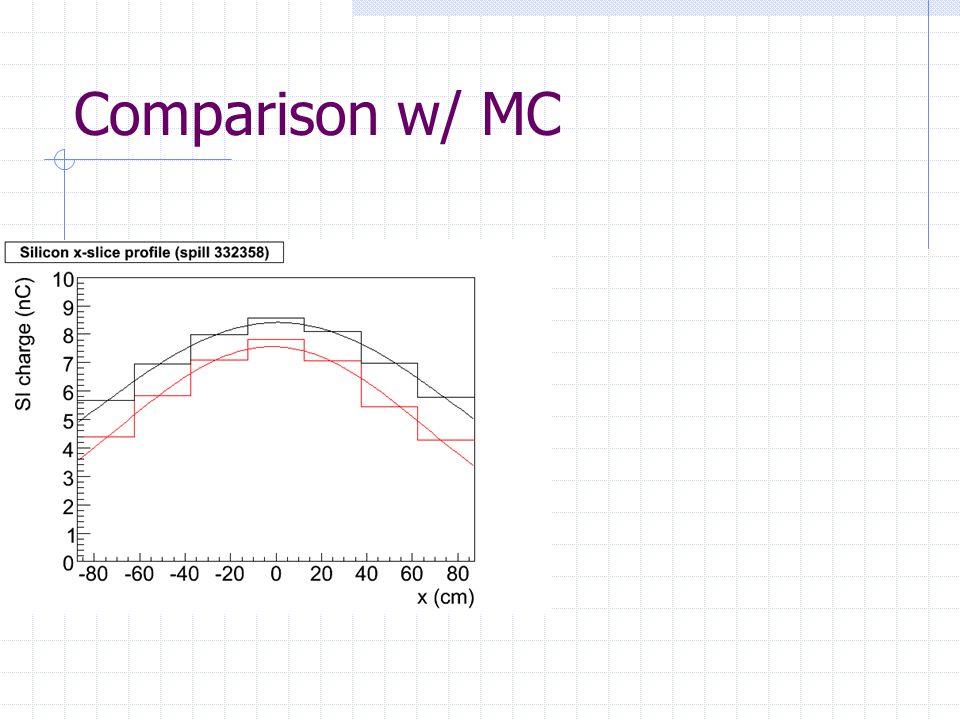 Comparison w/ MC