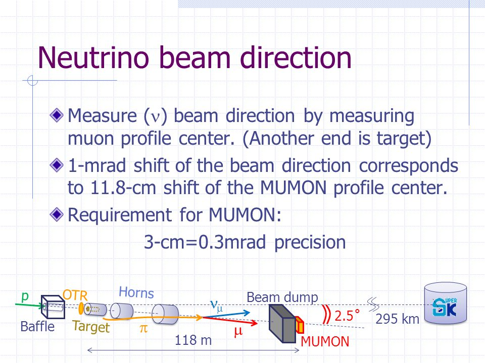 Beam scan on the target -Muon yield- Total Charge Peak charge Gap btw.