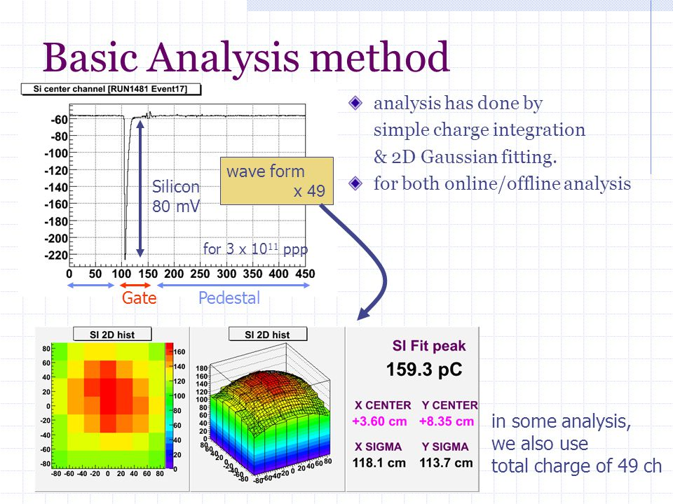 Basic Analysis method analysis has done by simple charge integration & 2D Gaussian fitting.