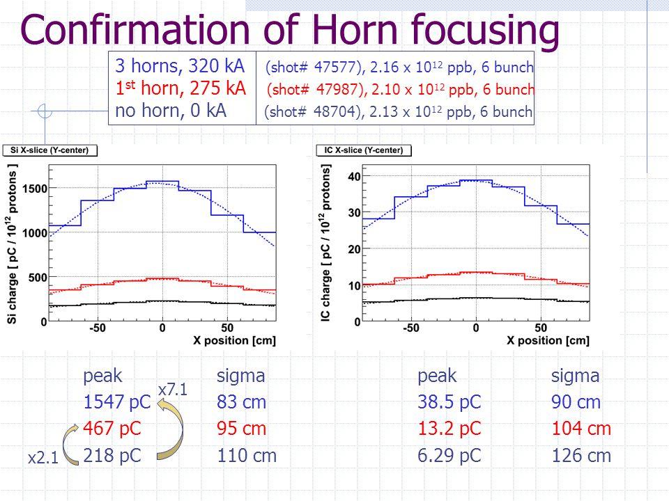 Confirmation of Horn focusing 3 horns, 320 kA (shot# 47577), 2.16 x 10 12 ppb, 6 bunch 1 st horn, 275 kA (shot# 47987), 2.10 x 10 12 ppb, 6 bunch no horn, 0 kA (shot# 48704), 2.13 x 10 12 ppb, 6 bunch peaksigmapeaksigma 1547 pC83 cm38.5 pC90 cm 467 pC95 cm13.2 pC104 cm 218 pC110 cm6.29 pC126 cm x2.1 x7.1