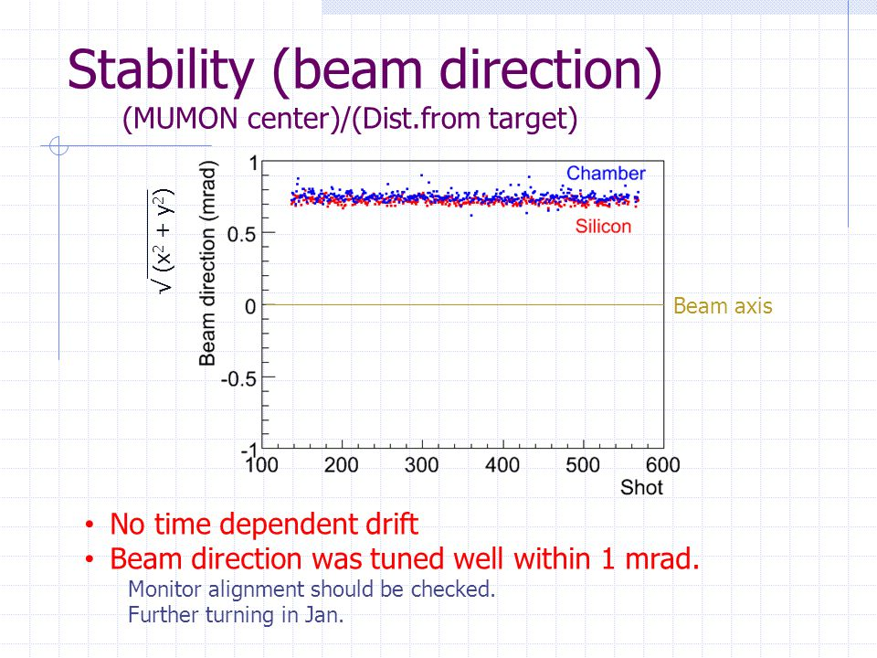Stability (beam direction) (MUMON center)/(Dist.from target) No time dependent drift Beam direction was tuned well within 1 mrad.