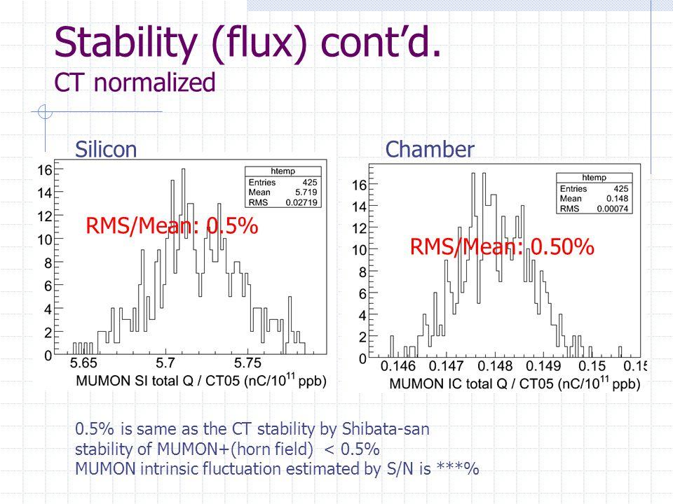 Stability (flux) cont'd.