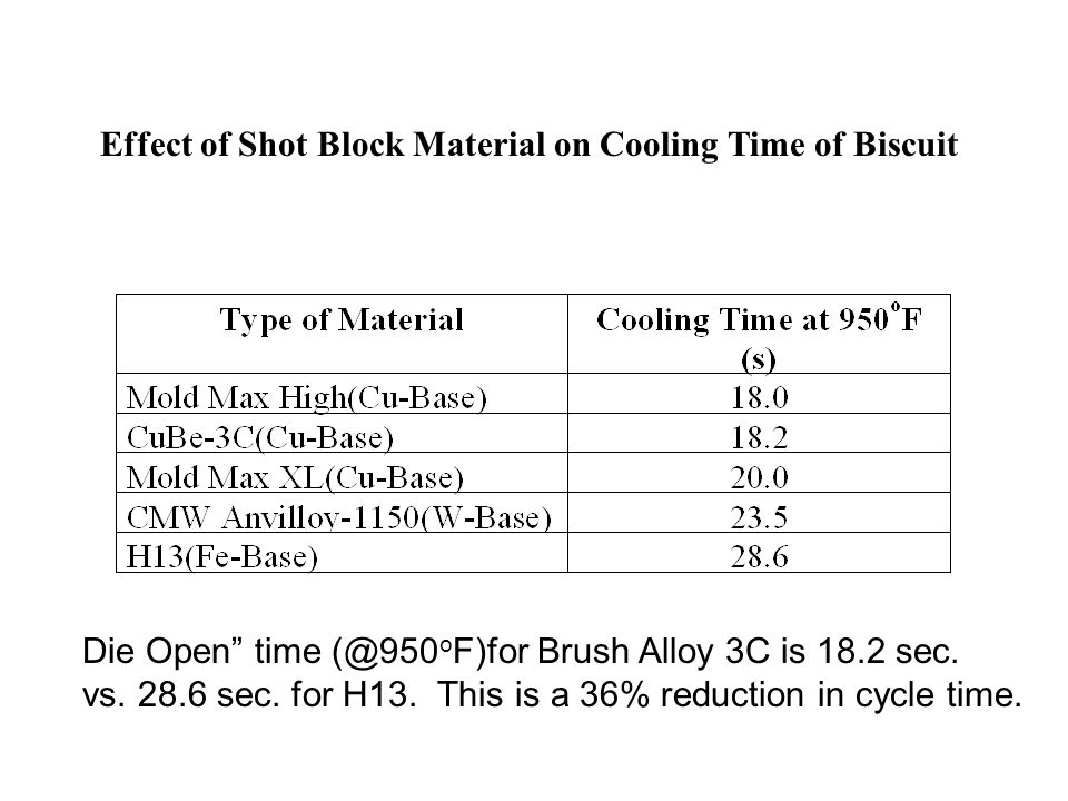 "Effect of Shot Block Material on Cooling Time of Biscuit Die Open"" time (@950 o F)for Brush Alloy 3C is 18.2 sec. vs. 28.6 sec. for H13. This is a 36%"
