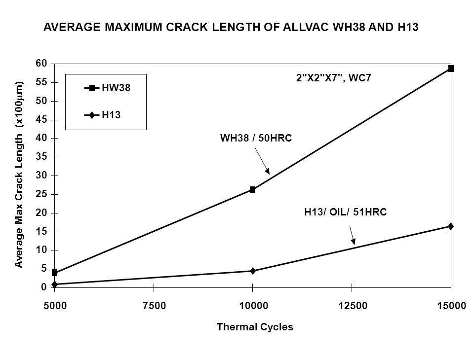 AVERAGE MAXIMUM CRACK LENGTH OF ALLVAC WH38 AND H13 0 5 10 15 20 25 30 35 40 45 50 55 60 50007500100001250015000 Thermal Cycles Average Max Crack Leng
