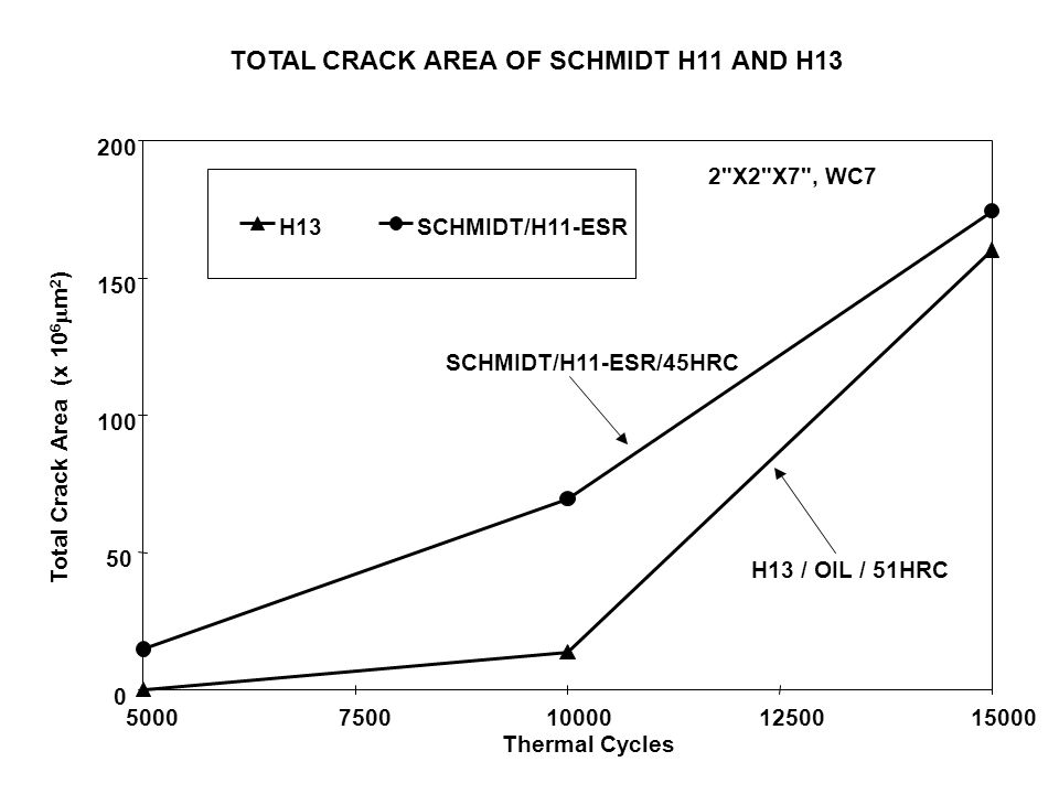 TOTAL CRACK AREA OF SCHMIDT H11 AND H13 0 50 100 150 200 50007500100001250015000 Thermal Cycles Total Crack Area (x 10 6  m 2 ) H13SCHMIDT/H11-ESR 2