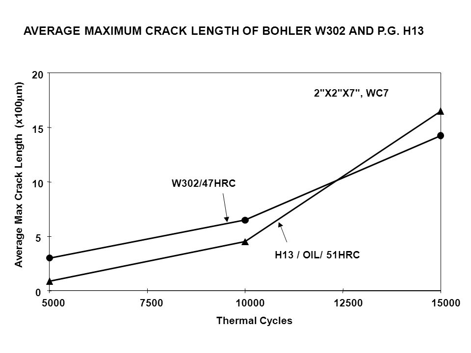 AVERAGE MAXIMUM CRACK LENGTH OF BOHLER W302 AND P.G.