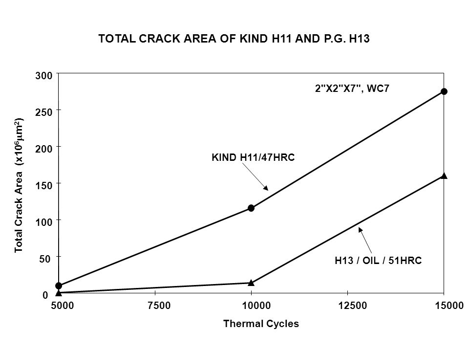 TOTAL CRACK AREA OF KIND H11 AND P.G. H13 0 50 100 150 200 250 300 50007500100001250015000 Thermal Cycles Total Crack Area (x10 6  m 2 ) 2
