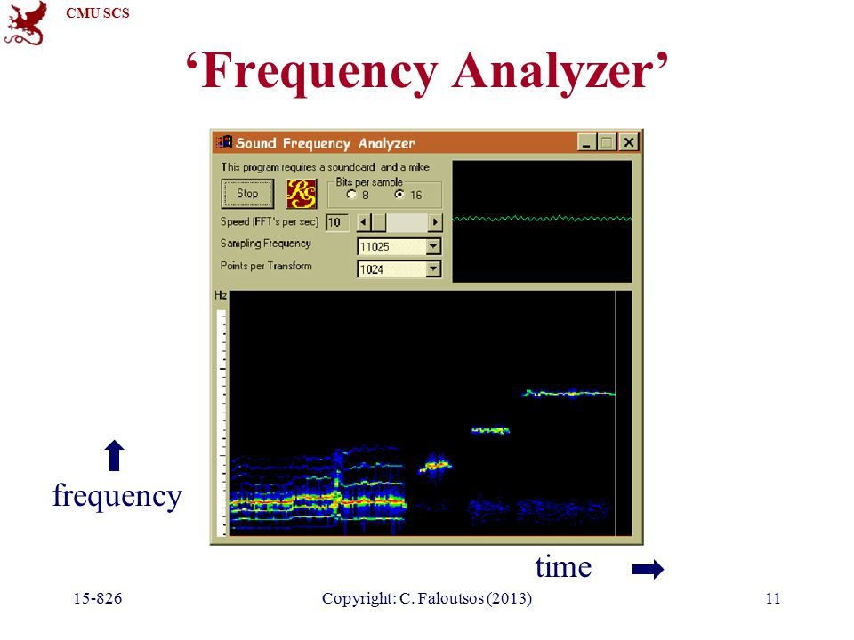 CMU SCS 15-826Copyright: C. Faloutsos (2013)11 'Frequency Analyzer' time frequency