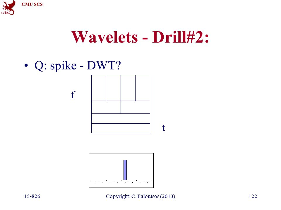 CMU SCS 15-826Copyright: C. Faloutsos (2013)122 Wavelets - Drill#2: Q: spike - DWT t f