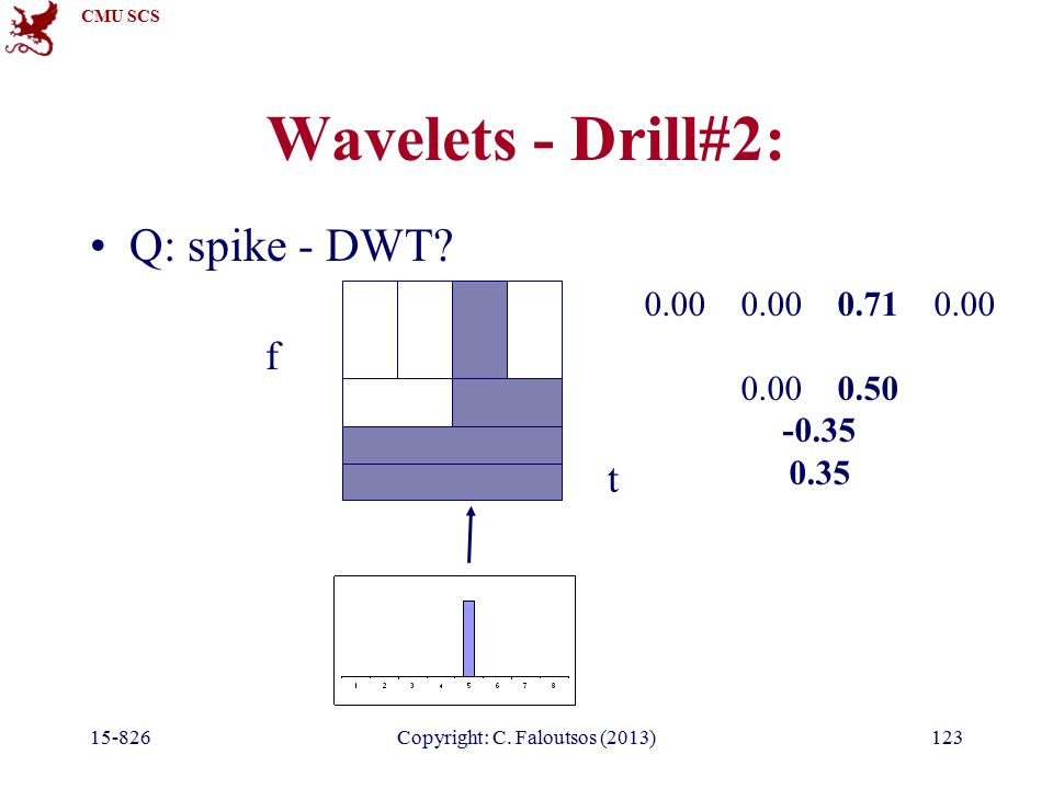 CMU SCS 15-826Copyright: C. Faloutsos (2013)123 Wavelets - Drill#2: t f Q: spike - DWT.
