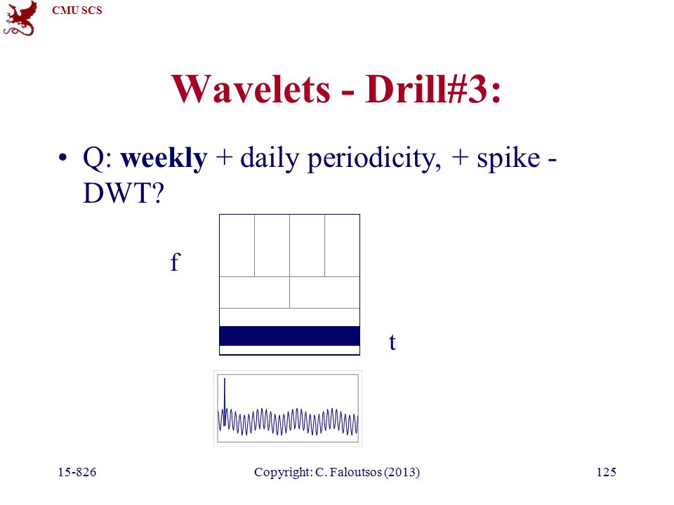 CMU SCS 15-826Copyright: C. Faloutsos (2013)125 Wavelets - Drill#3: Q: weekly + daily periodicity, + spike - DWT? t f