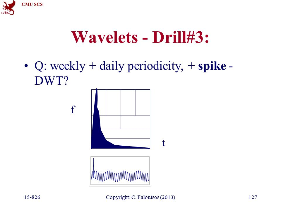 CMU SCS 15-826Copyright: C. Faloutsos (2013)127 Wavelets - Drill#3: Q: weekly + daily periodicity, + spike - DWT? t f