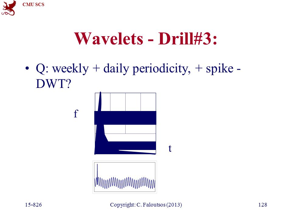 CMU SCS 15-826Copyright: C. Faloutsos (2013)128 Wavelets - Drill#3: Q: weekly + daily periodicity, + spike - DWT? t f