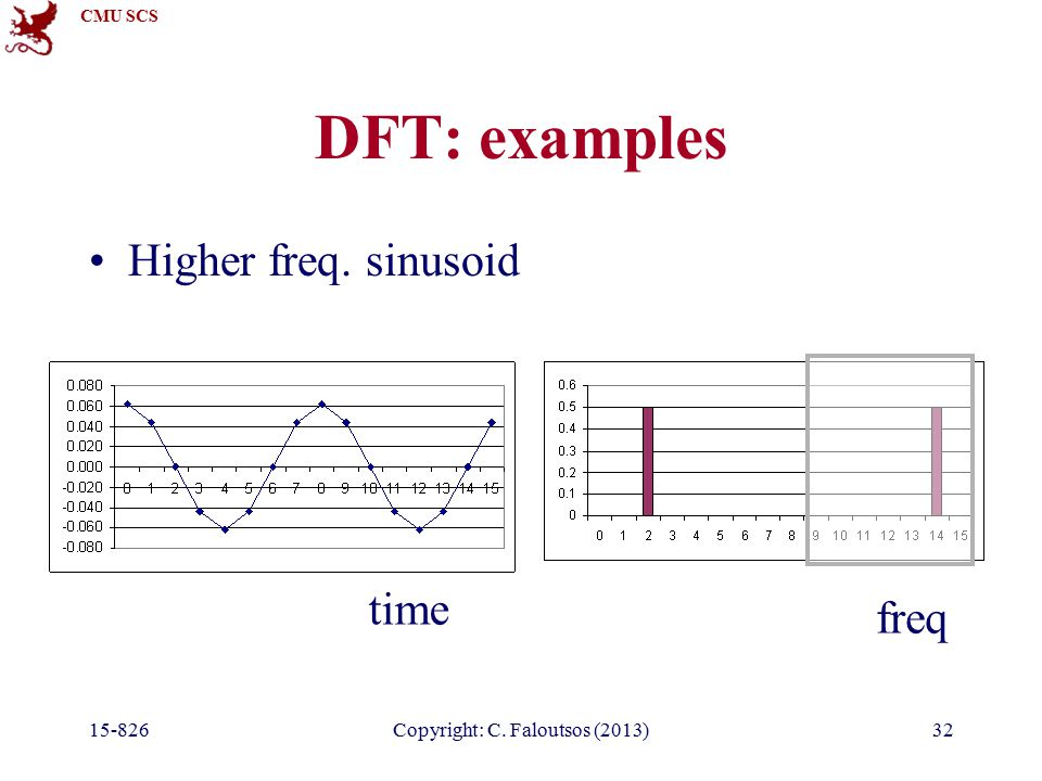CMU SCS 15-826Copyright: C. Faloutsos (2013)32 DFT: examples Higher freq. sinusoid time freq