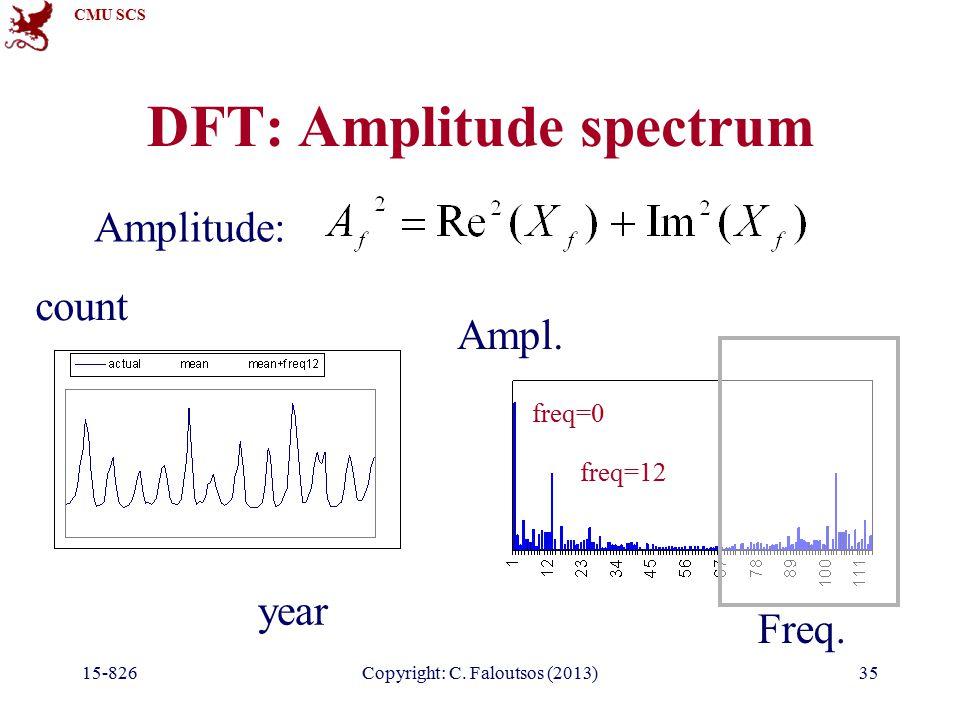 CMU SCS 15-826Copyright: C. Faloutsos (2013)35 DFT: Amplitude spectrum year count Freq.