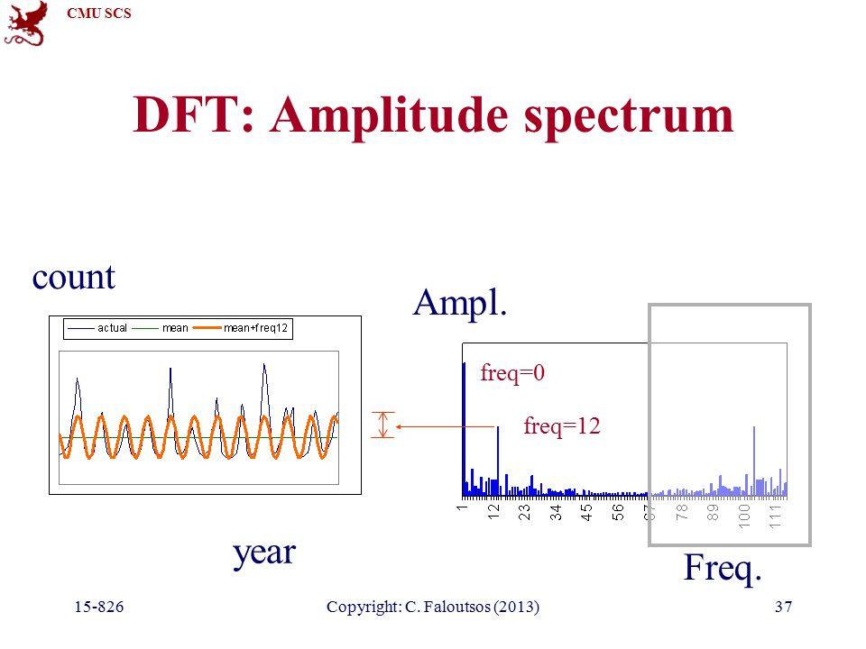 CMU SCS 15-826Copyright: C. Faloutsos (2013)37 DFT: Amplitude spectrum year count Freq.