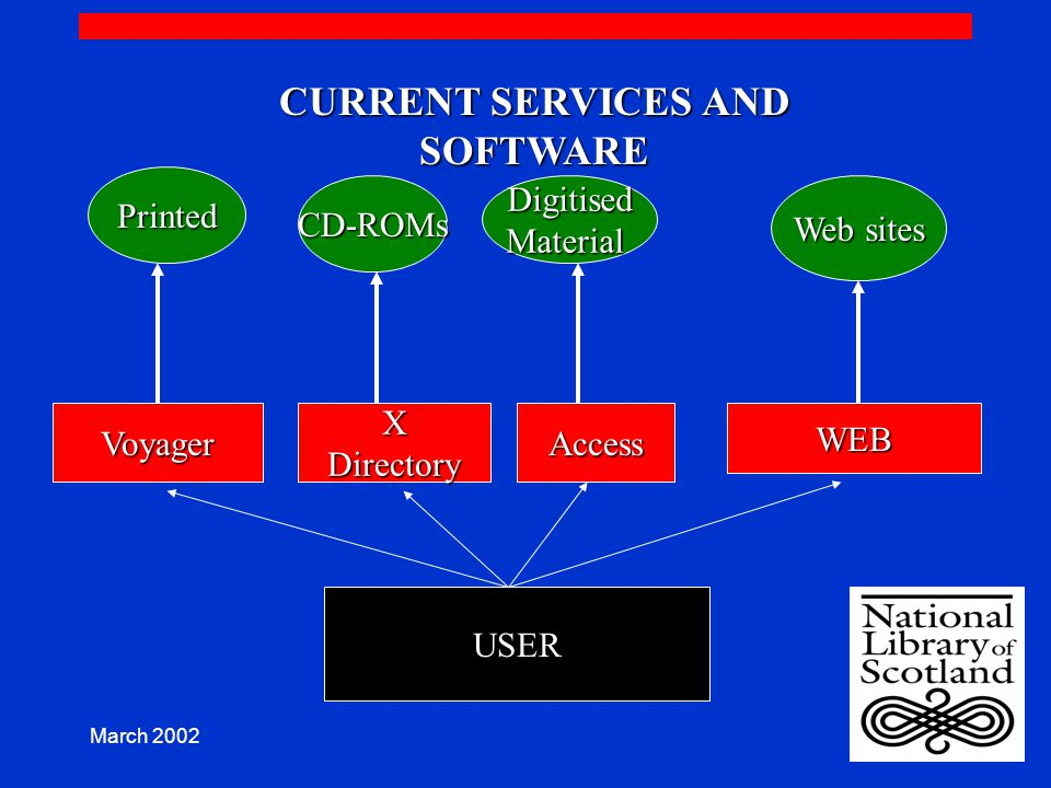 CURRENT SERVICES AND SOFTWARE Printed CD-ROMsDigitisedMaterial Web sites VoyagerXDirectoryAccessWEB USER