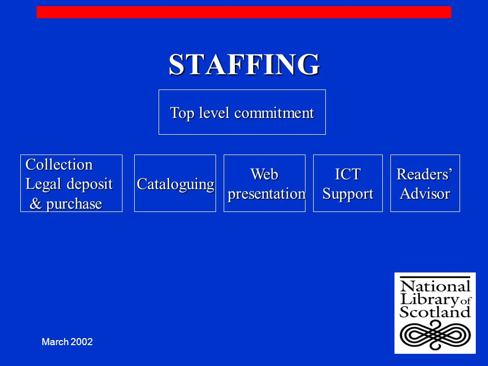 March 2002 STAFFING Top level commitment Collection Legal deposit & purchase & purchaseCataloguingWeb presentation presentationICTSupportReaders'Advisor