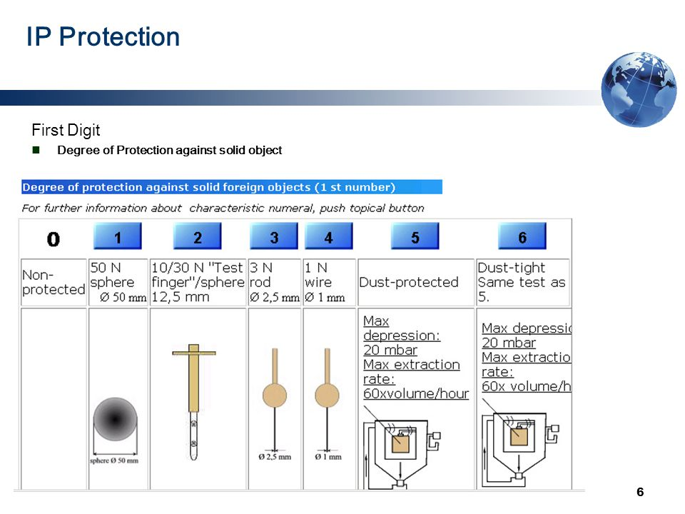 6 IP Protection First Digit Degree of Protection against solid object