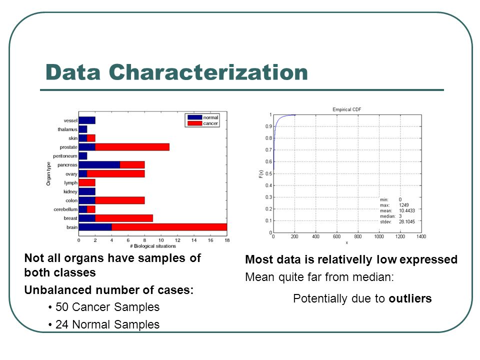 Data Characterization Not all organs have samples of both classes Unbalanced number of cases: 50 Cancer Samples 24 Normal Samples Most data is relativelly low expressed Mean quite far from median: Potentially due to outliers