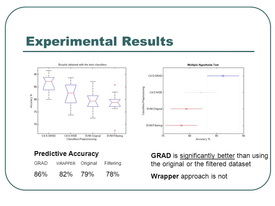Experimental Results Predictive Accuracy GRAD WRAPPER Original Filtering 86% 82% 79% 78% GRAD is significantly better than using the original or the filtered dataset Wrapper approach is not