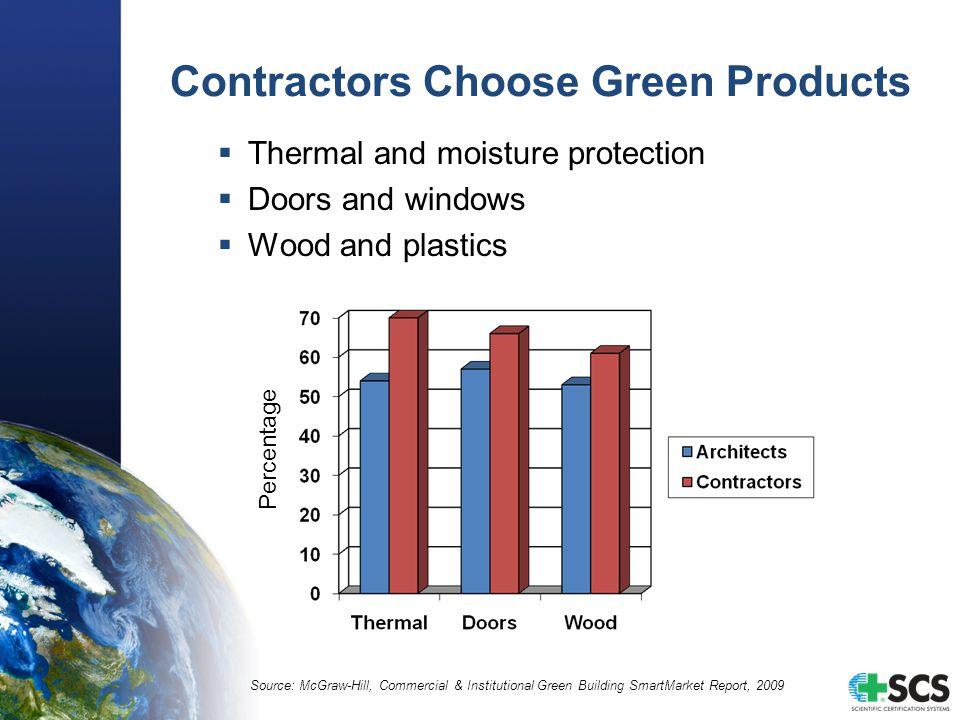 Contractors Choose Green Products  Thermal and moisture protection  Doors and windows  Wood and plastics Source: McGraw-Hill, Commercial & Institutional Green Building SmartMarket Report, 2009 Percentage