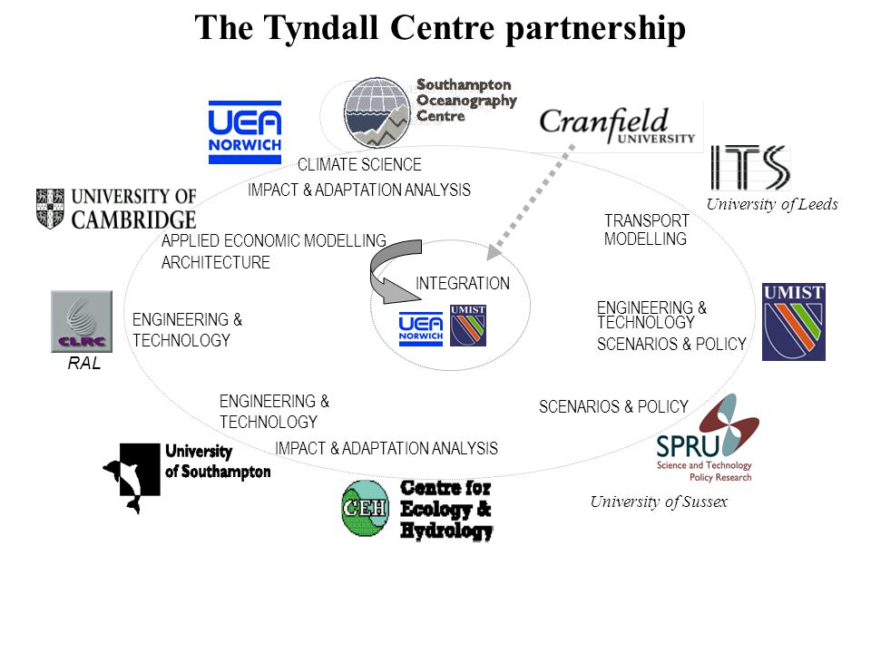 University of Leeds University of Sussex RAL CLIMATE SCIENCE APPLIED ECONOMIC MODELLING ARCHITECTURE ENGINEERING & TECHNOLOGY SCENARIOS & POLICY TRANSPORT MODELLING ENGINEERING & TECHNOLOGY SCENARIOS & POLICY ENGINEERING & TECHNOLOGY INTEGRATION IMPACT & ADAPTATION ANALYSIS The Tyndall Centre partnership