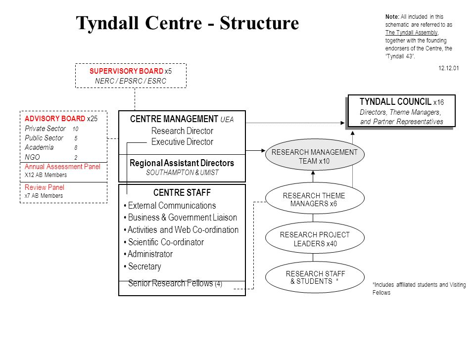 Tyndall Centre - Structure CENTRE MANAGEMENT UEA Research Director Executive Director Regional Assistant Directors SOUTHAMPTON & UMIST ADVISORY BOARD x25 Private Sector 10 Public Sector 5 Academia 8 NGO 2 Annual Assessment Panel X12 AB Members Review Panel x7 AB Members CENTRE STAFF External Communications Business & Government Liaison Activities and Web Co-ordination Scientific Co-ordinator Administrator Secretary Senior Research Fellows (4) TYNDALL COUNCIL x16 Directors, Theme Managers, and Partner Representatives TYNDALL COUNCIL x16 Directors, Theme Managers, and Partner Representatives RESEARCH MANAGEMENT TEAM x10 RESEARCH PROJECT LEADERS x40 RESEARCH STAFF & STUDENTS * RESEARCH THEME MANAGERS x6 Note: All included in this schematic are referred to as The Tyndall Assembly, together with the founding endorsers of the Centre, the Tyndall 43 .
