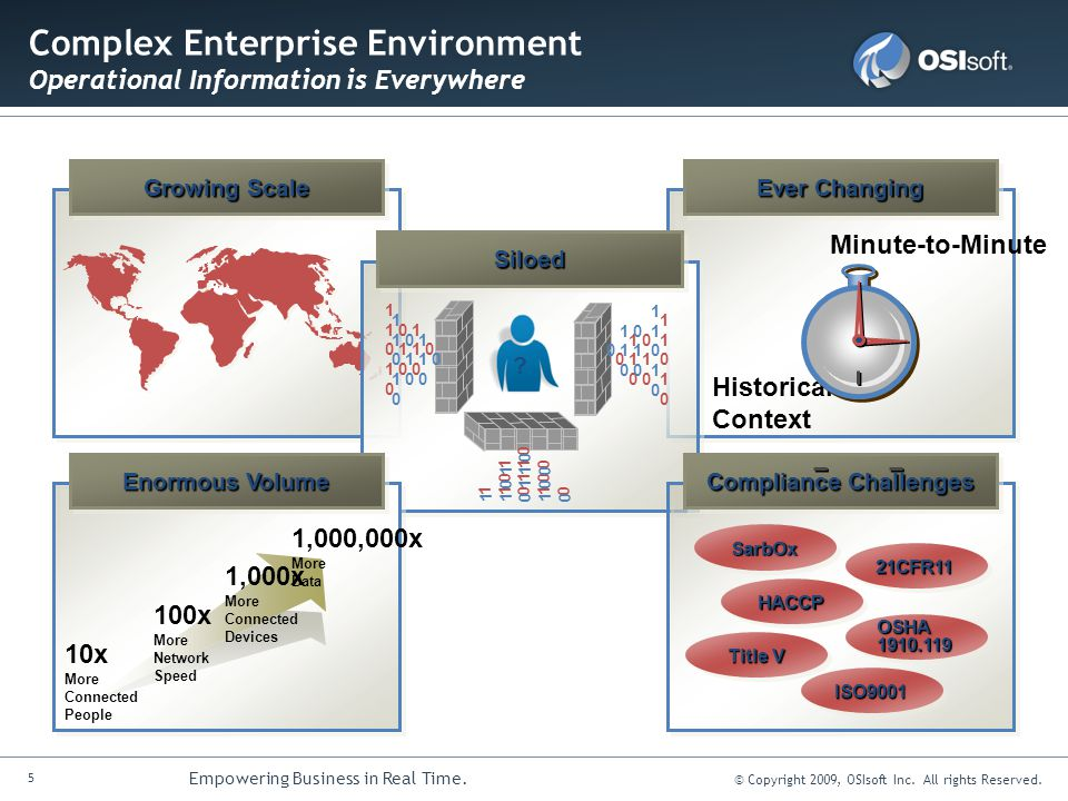 16 Empowering Business in Real Time.© Copyright 2009, OSIsoft Inc.