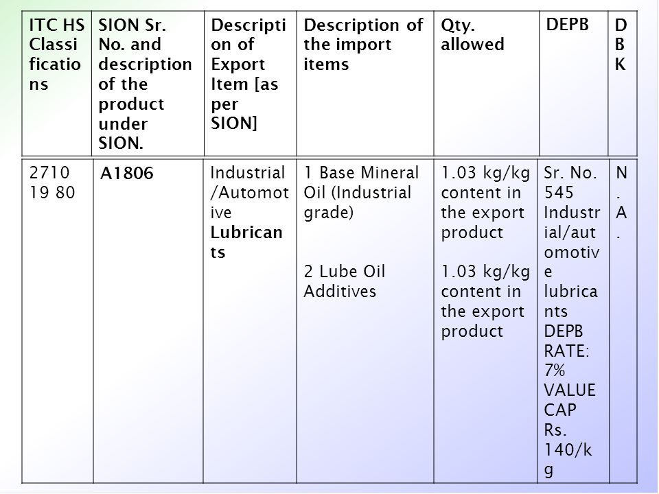 ITC HS Classi ficatio ns SION Sr. No. and description of the product under SION. Descripti on of Export Item [as per SION] Description of the import i