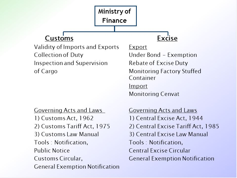 Ministry of Finance Customs Excise Validity of Imports and Exports Export Collection of Duty Under Bond - Exemption Inspection and Supervision Rebate