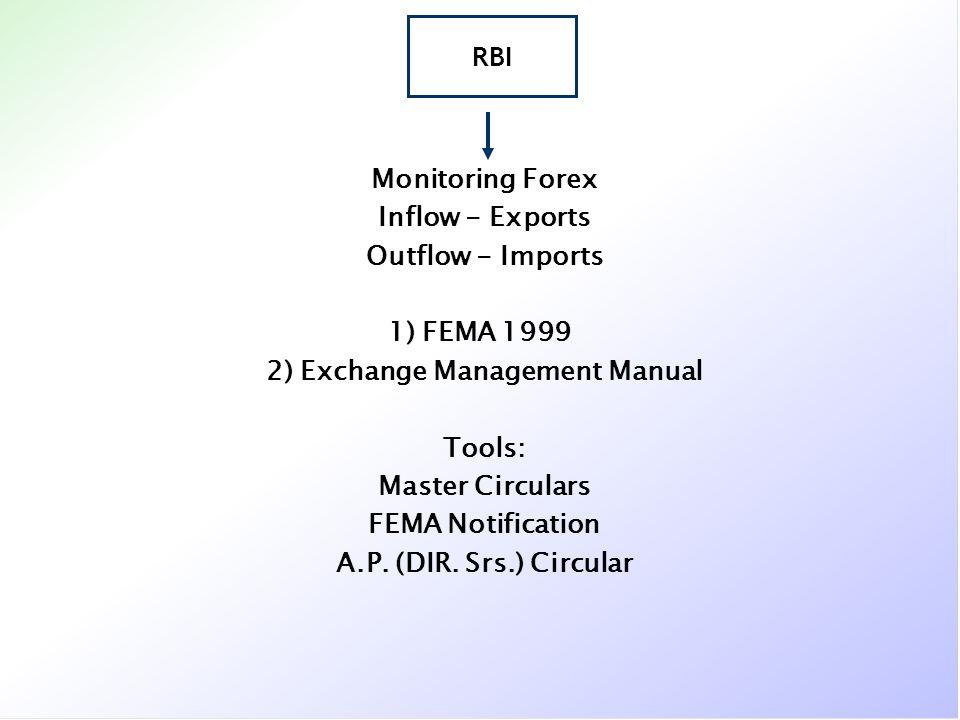 Monitoring Forex Inflow - Exports Outflow - Imports 1) FEMA 1999 2) Exchange Management Manual Tools: Master Circulars FEMA Notification A.P. (DIR. Sr