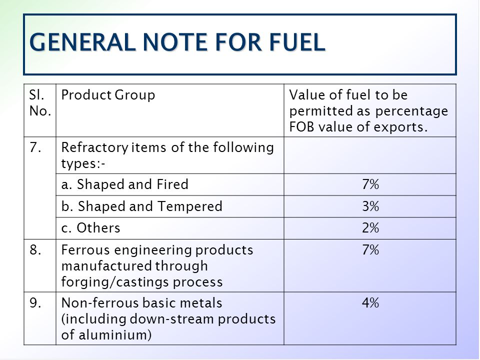 GENERAL NOTE FOR FUEL Sl. No. Product GroupValue of fuel to be permitted as percentage FOB value of exports. 7.Refractory items of the following types