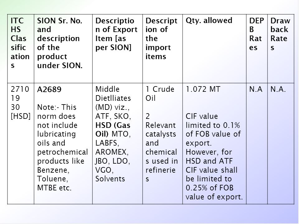 ITC HS Clas sific ation s SION Sr. No. and description of the product under SION. Descriptio n of Export Item [as per SION] Descript ion of the import
